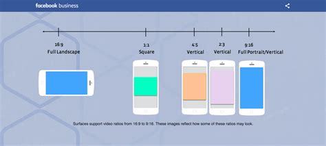 Facebook Ad Specs and Image Sizes Explained [fully updated]