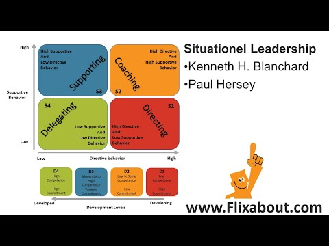 Blanchard & Hersey's Situational Leadership - YouTube