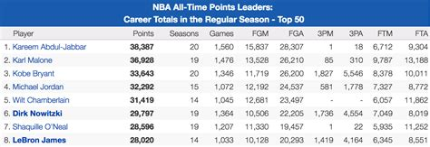 LeBron James Becomes Youngest Player To Reach 28,000